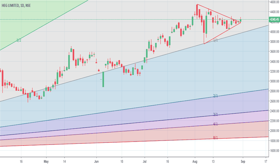 HEG: Not clear if the up move has started