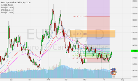 EURCAD: EURCAD New update - TF day