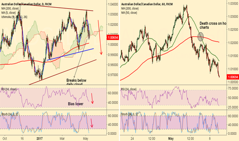 AUDCAD: 'Death Cross' on 1H charts, AUD/CAD eyes 200-DMA at 1.0013