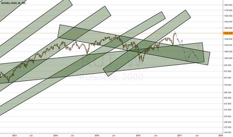 RUT: Bearish scenario for JackRussel2000