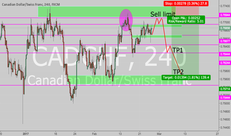 CADCHF: Reversal is coming !