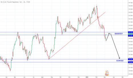 GBPJPY: analisa gbpjpy daily