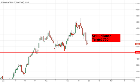 RELIANCE: Sell Reliance Target 760