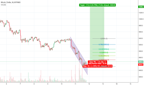 BTCUSD: Buy when others are fearful