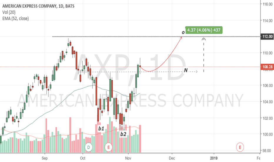 AXP: American Express: bullish configuration