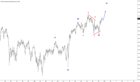 UK100: UK100 Index Showing Good Qualties Of A Five Wave Move