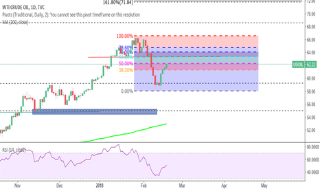 USOIL: Awaiting a retest of broken structure before shorting