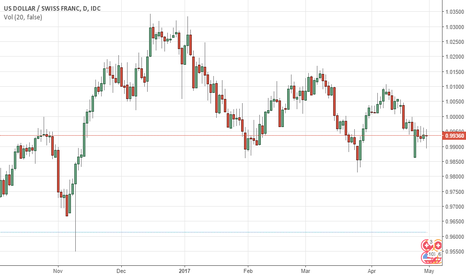 USDCHF: USDCHF  rebound suggests further choppy sideways trading
