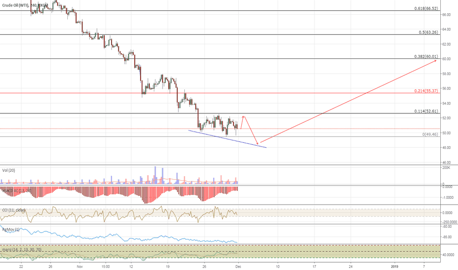 USOIL: One More Dip Before A December Oil Rally