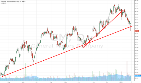 GM: Multiple trendlines busted