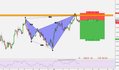 USDJPY: USD/JPY - BEARISH SHARK PATTERN