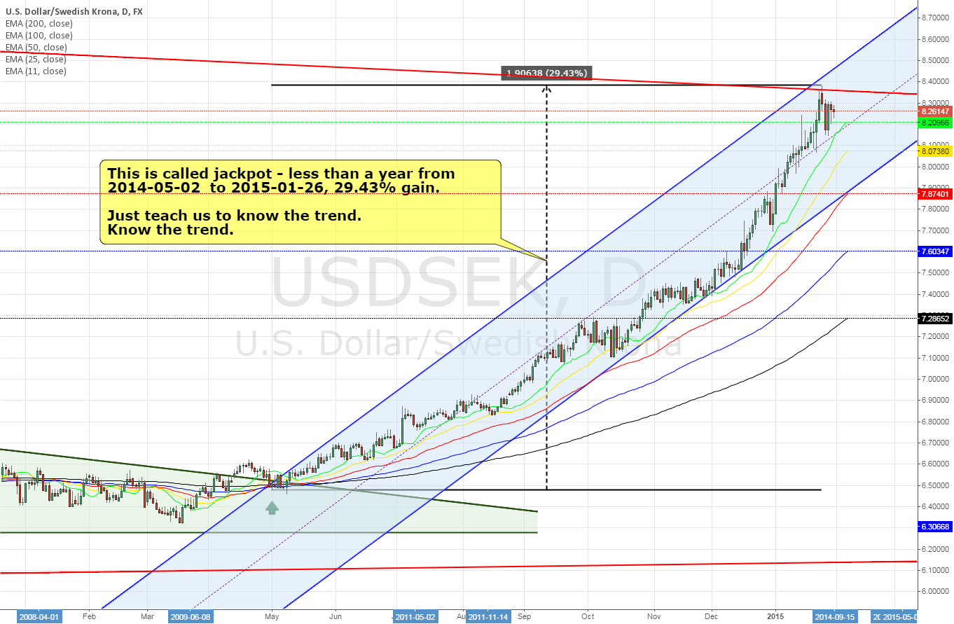USDSEK daily ~ know the trend 29.43% gains within ...