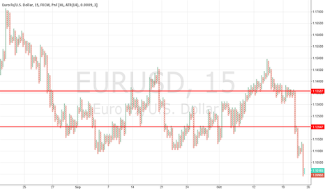 EURUSD: BUY RETRACE