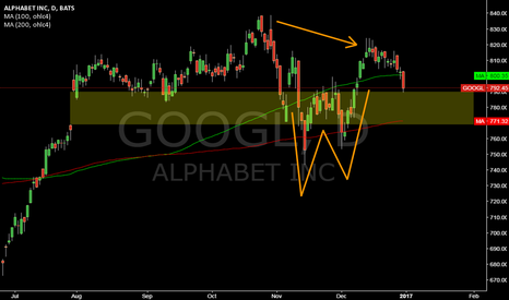 GOOGL: GOOGL @ daily @ w-trendreversal didn`t work, will 200 sma hold ?