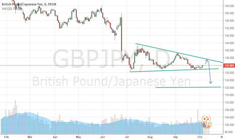 GBPJPY: Descending Triangle Pattern
