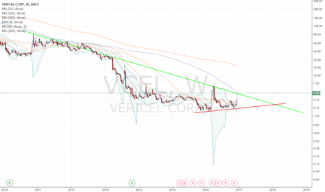 VCEL: One more pullback