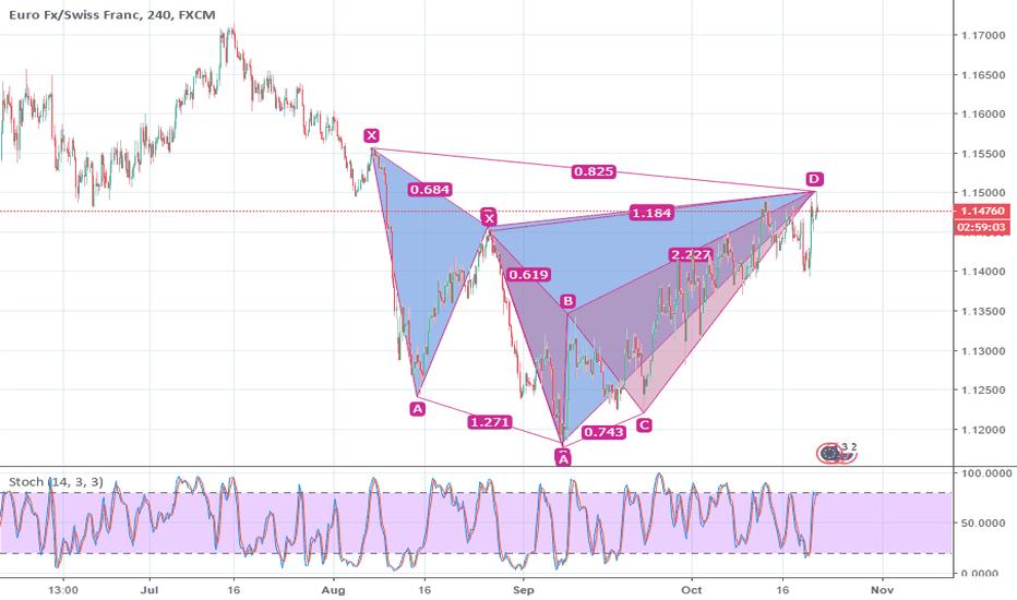 EURCHF: EURCHF, H4 Bearish pattern