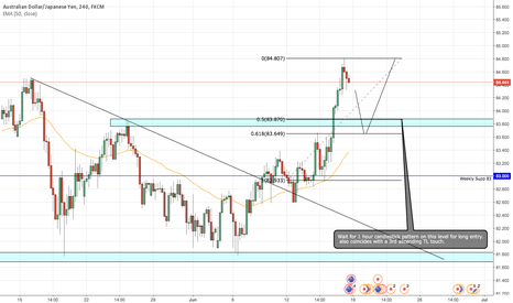 AUDJPY: Potential AUD/JPY Play