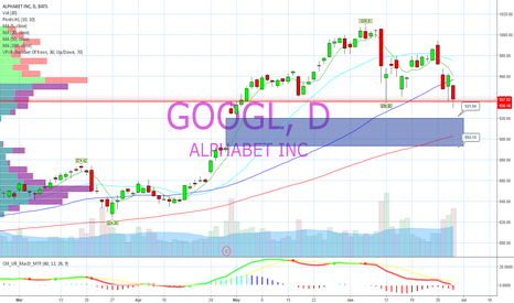 GOOGL: On edge. Downside targets should support fail.
