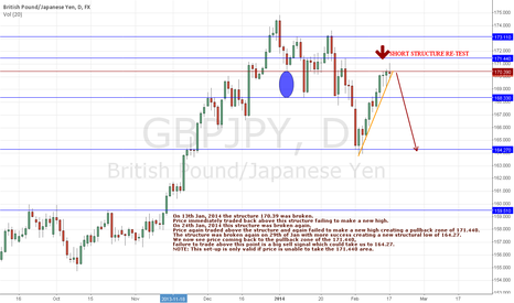 GBPJPY: GBPJPY SHORT STRUCTURE RE-TEST