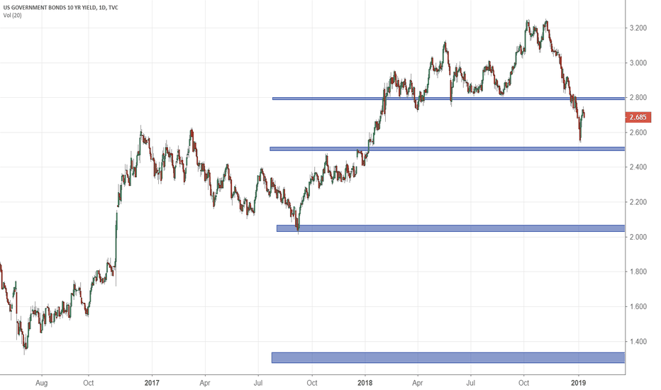 US10Y: Treasury 10 year yield to continue down