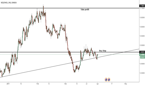 NZDHKD: NZD/HKD retest of broken support.