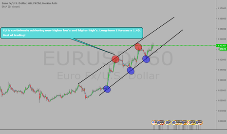 EURUSD: #EURUSD - LONG TERM BUY!