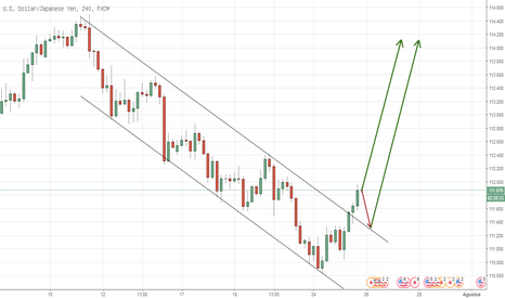 USDJPY: USDJPY Telah Break Down Channel