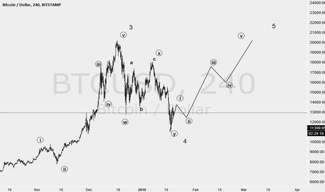 BTCUSD: is it end of correction ?