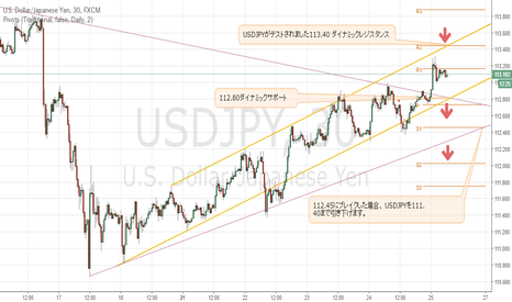 USDJPY: #launchcontest 25/03/2016