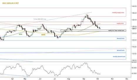 XAUUSD: Gold approaching bull/bear market zone