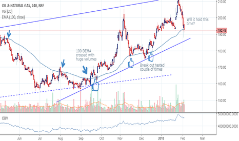 ONGC: ONGC BO test on 4H chart.