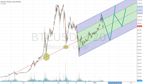 BTCUSD: Moving up in trend channel after bubble burst