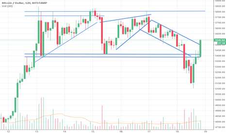 BTCUSD: Bitcoin new impulse wave up, eating up resistance