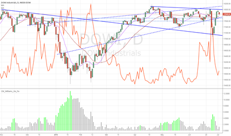 DJI: DOWI / DJX Outlook - Possible pullback before a bounce back
