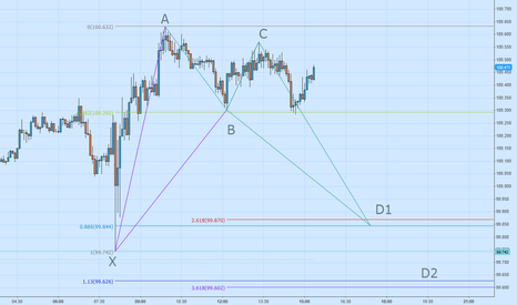 EURJPY: EURJPY Bullish Bat