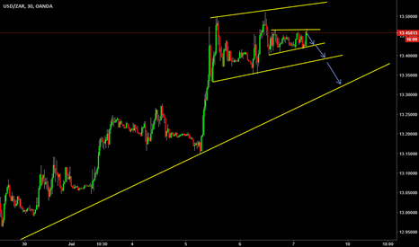 USDZAR: short term sell