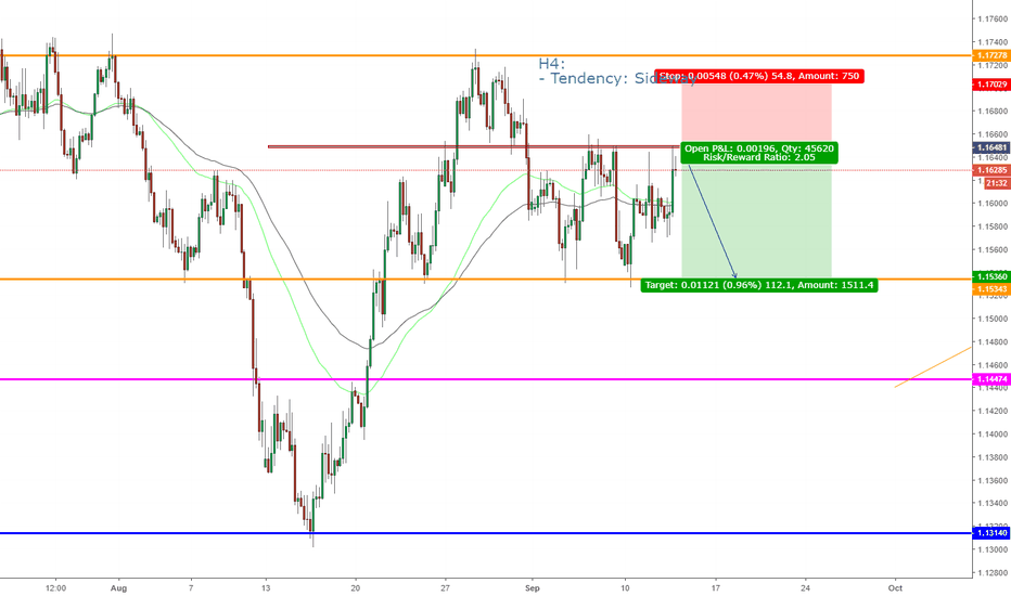 EURUSD: EURUSD, Forecast on H4.