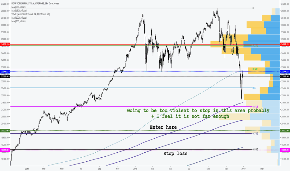 DJI: Getting ready for January bull run [Entries update]