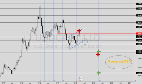 USDCAD: WHAT IS EXPECTED