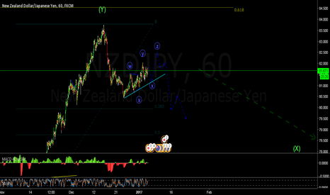 NZDJPY: NZDJPY 1 Hour guide to Swing trading 4Hr setup
