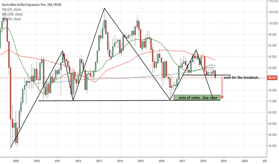 AUDJPY: head and shoulder..in monthly