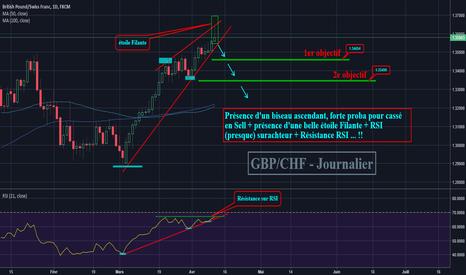GBPCHF: GBP/CHF - Journalier