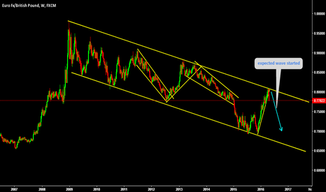 EURGBP: Expected wave has started