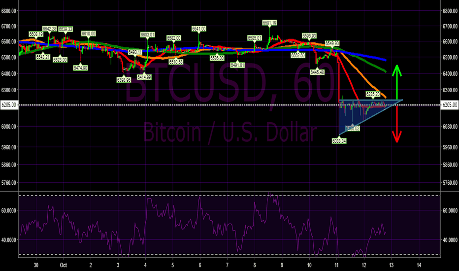 BTCUSD: Bullish and bearish scenarios for Bitcoin (BTC/USD)