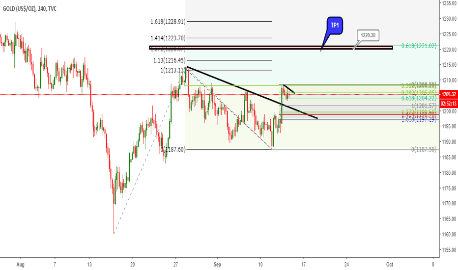GOLD: Gold 1h TF