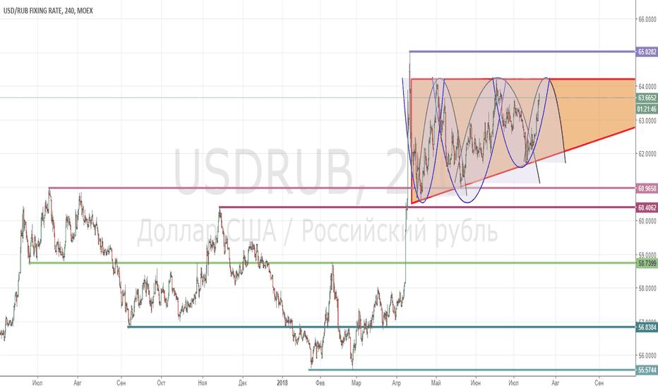 USDRUB: USD/RUB_2018/07/19