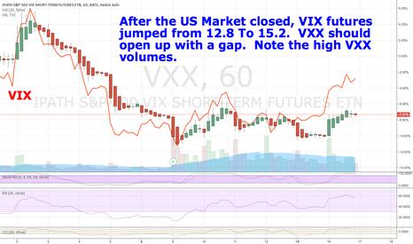 VXX: VXX should open up
