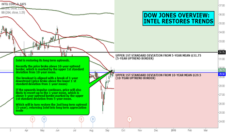 INTC: DOW JONES OVERVIEW: INTEL RESTORES TRENDS