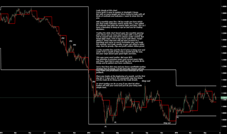 EURUSD: An easy way to trade if you can be patient for month at a time